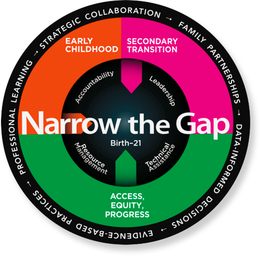 Graphic displaying the Narrow the Gap plan
