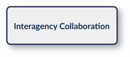 Interagency Collaboration button